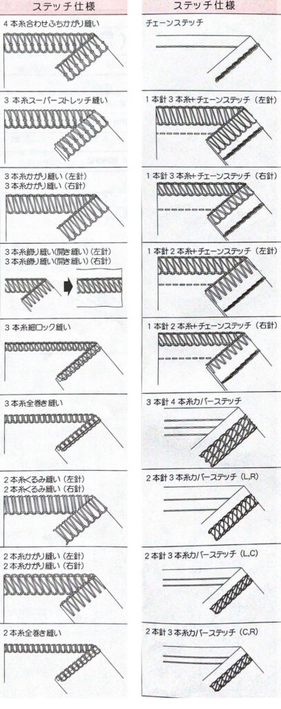 4本糸合わせふちかがり縫い 3本糸スーパーストレッチ縫い 3本糸かがり縫い(左針)(右針) 3本糸飾り縫い(開き縫い)(右針)(左針) 3本糸細ロック縫い 3本糸全巻き縫い 2本糸くるみ縫い(左針)(右針) 2歩にとかがり縫い(左針)(右針) 2本糸全巻き縫い チェーンステッチ 1本針3本糸+チェーンステッチ(左針)(右針) 1本針2本糸+チェーンステッチ(左針)(右針) 3本針4本糸カバーステッチ 2本針3本糸カバーステッチ(L.R) 2本針3本糸カバーステッチ(L.C) 2本針3本糸カバーステッチ(CR)